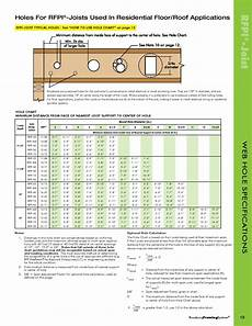 Nordic Joist Hole Chart My Title By Cwt2k1 Issuu