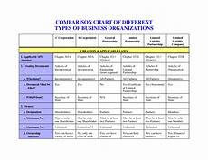 Types Of Business Entities Chart Types Of Business Entities Law Chart Comparison Chart Of