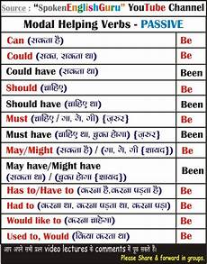 Active And Passive Rules Chart Tense Chart Gerund And Infinitive Chart Active Passive
