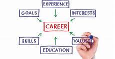Career Plans How To Create Your Unique Career Plan Adzuna Ca Blog