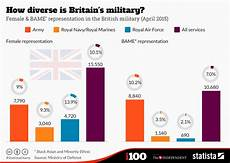 Mac Chart Army Chart How Diverse Is Britain S Military Statista