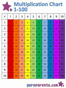 Multiplication Chart Up To 10 1 10 Times Tables Chart Guruparents