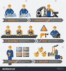 Production Process Main Parts Of Production
