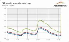 U5 Unemployment Chart Will Job Market From Hell Support Gold The Market