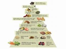 anti inflammatory diet a weil food pyramid andrew weil anti inflammatory food pyramid anti inflammatory diet