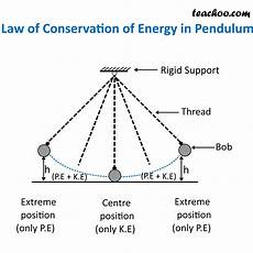 The Law Of Conservation Of Energy Law Of Conservation Of Energy With Examples Teachoo