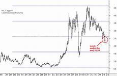 Copper Chart Copper Chart In Very Weak Position Chartprofit Com