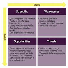 Examples Of Personal Strengths And Weaknesses Swot Analysis Strengths Weaknesses Opportunities And