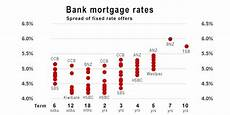 Nz Mortgage Calculator After A Week Of Home Loan Rate Hikes We Review The State