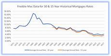 15 Year Mortgage Y Chart 15 Amp 30 Year Mortgage Rates Impending Doom Or Minor