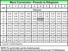 Chart Converting Pounds To Kilograms Convertkilos To Stones Diabetes Inc