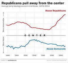 Congress Ideology Chart The Republican Rage Bubble Is Now 30 Years Old Mother Jones