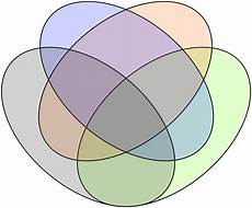 Venn Diagram Venn Diagrams