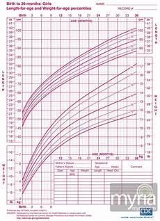 Height Percentile Chart Girl Baby And Toddler Growth Charts For Girls Myria