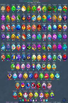 Dragon Ml Chart Dragonvale All Eggs Dragon City All Eggs Pictures