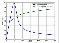 What Is the Speed of Sound?   WIRED