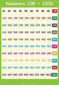 Abcya Com 100 Chart 6 Best Images Of Printable Number Chart 1 1000