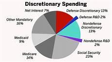 Us Budget 2018 Pie Chart U S Federal Budget Process 101 Youtube
