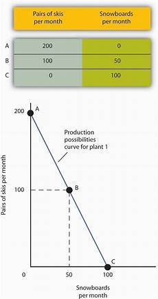 Production Possibility Curve The Production Possibilities Curve