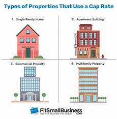 Calculate Cap Rate Capitalization Rate Formula Amp What A Good Cap Rate Is