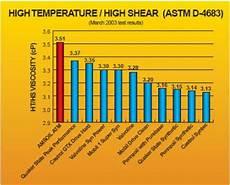 Diesel Engine Oil Comparison Chart Compare Motor Oils Amsoil Vs Oil Change Recommendations