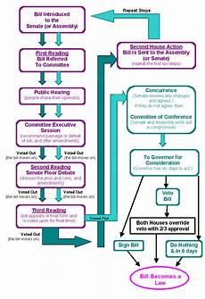 Law Making Flow Chart How A Bill Becomes Law In Wisconsin Visual Aid Northern