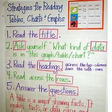 Testing Strategies Anchor Chart 29 Best Images About Anchor Charts Testing On Pinterest