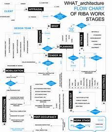 Flow Chart Design Blablablarchitecture Talking Building 187 000off What