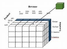 Data Cube Data Cube Operations Sql Queries Perficient Blogs