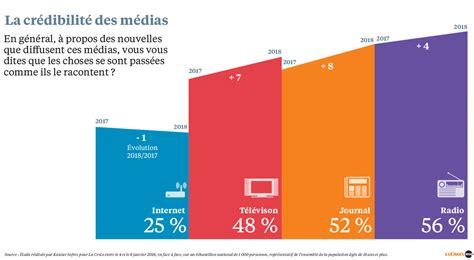 Informations En France