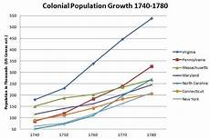 North Carolina Population Chart Baseball Crank History Reflections On The American
