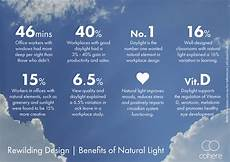 Benefits Of Natural Light In The Classroom Top 5 Workspace Deal Breakers For Uk Job Seekers 2i Recruit