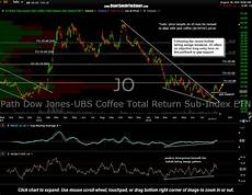 Jo Etf Chart Jo Coffee Etf Long Entry Right Side Of The Chart