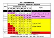 Weight Alcohol Tolerance Chart Alcohol Facts Information About Alcohol Use And Abuse