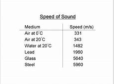 Properties of Sound Waves   Sound Waves for Merit Physics