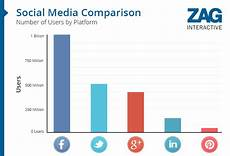Social Media Comparison Chart Social Media Comparison How Your Company Can Benefit From