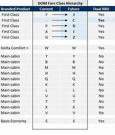 Delta Fare Class Chart Agency Faqs For Expanded Booking Class Alignment For