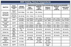 Beef Tenderloin Roasting Time Chart Cooking Instructions Schinkels Meat Market Essex Ontario