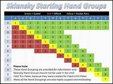 Texas Holdem Chart Sklansky Starting Hand Groups And Ranks Analysed Youtube