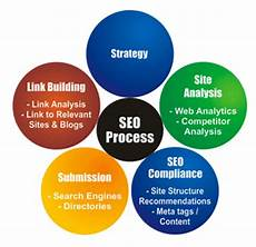 Seo Chart Seo Important Organic Search Engine Optimization Home
