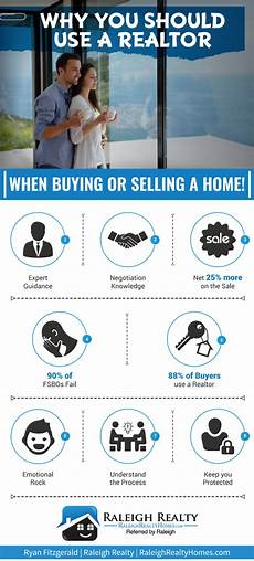 Should I Buy An House Should I Use A Realtor When Buying And Selling Homes