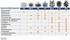 Respirator Mask Size Chart 3m Medium Half Facepiece Reusable Respirator 7502 37082