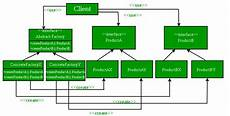 Abstract Design Pattern In Java Example Abstract Factory Pattern Geeksforgeeks
