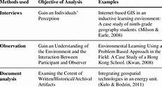 Research Objectives Examples Frequently Used Qualitative Methods By Research Objectives