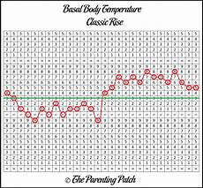 Normal Ovulation Temperature Chart Basal Body Temperature Chart Patterns Parenting Patch