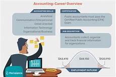 What Qualifications Do You Have For This Position Accounting Job Description Resume Cover Letter Skills