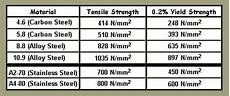 Shear Strength Of Steel Chart Strongest Stainless Steel Fastener In The World What Is