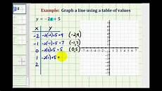 Tables And Graphs Ex 1 Graph A Linear Equation Using A Table Of Values