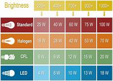 Lumens To Watts Conversion Chart Pdf Marquis By Waterford