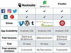 Buffer Vs Hootsuite Social Media Management Hootsuite Vs Sprout Social Vs Buffer